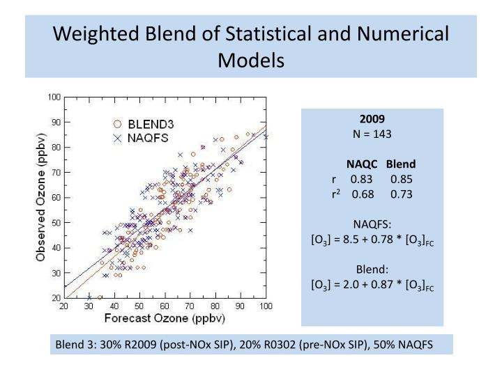 Weighted Blend of Statistical and Numerical Models