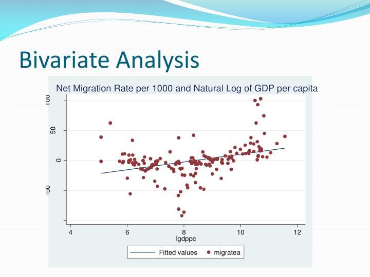 Bivariate Analysis