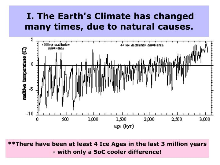 I. The Earth's Climate has changed many times, due to natural causes.