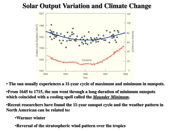Solar Output Variation and Climate Change