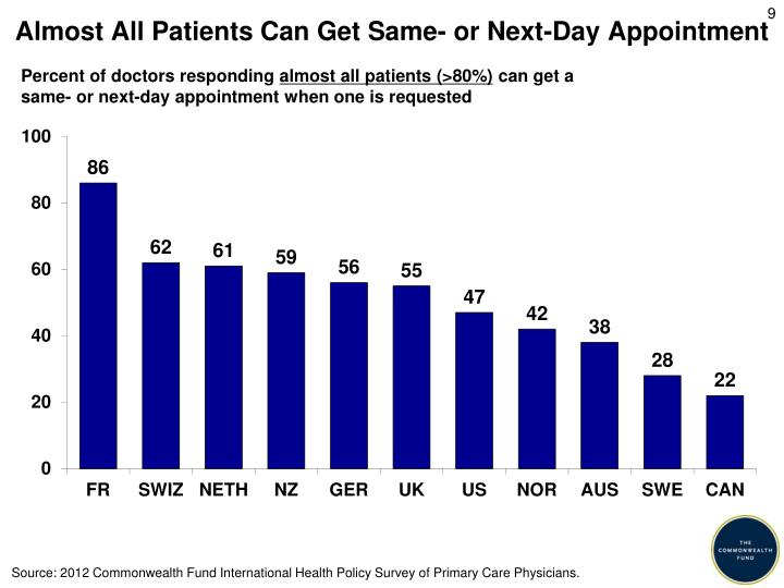 Almost All Patients Can Get Same- or Next-Day Appointment