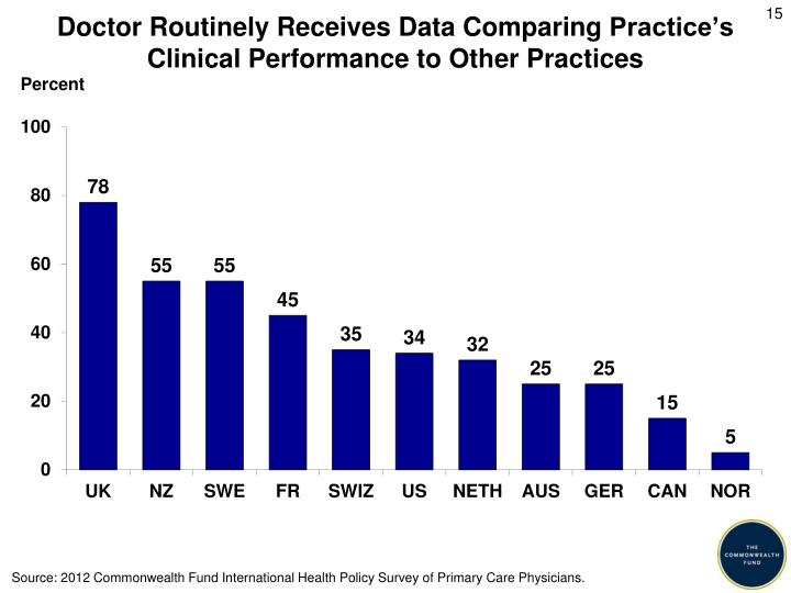 Doctor Routinely Receives Data Comparing