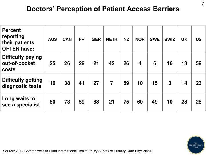 Doctors' Perception of Patient Access Barriers