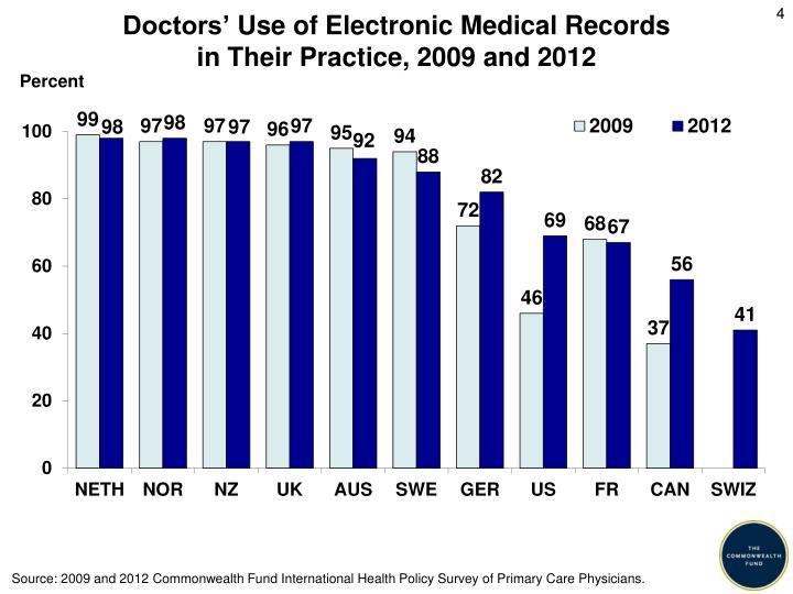 Doctors'