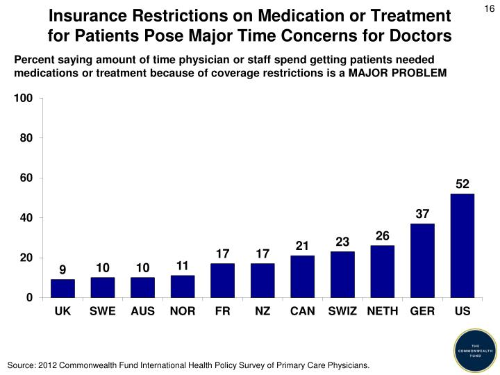 Insurance Restrictions on Medication or Treatment