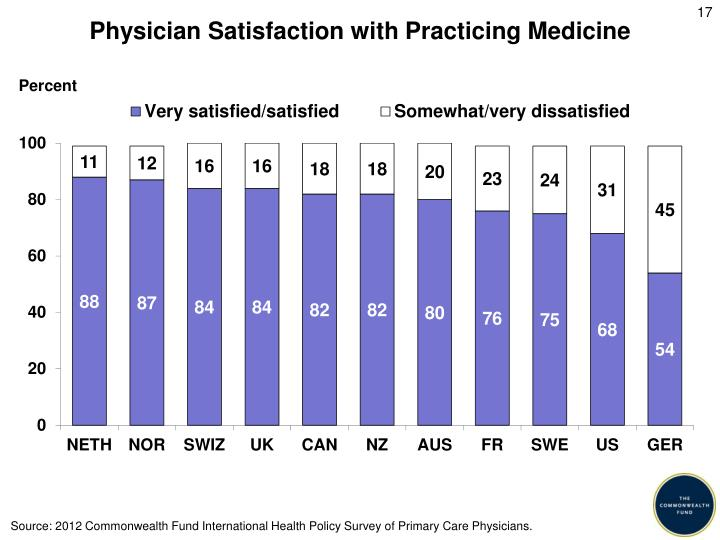 Physician Satisfaction with Practicing Medicine