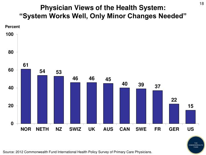 Physician Views of the Health System: