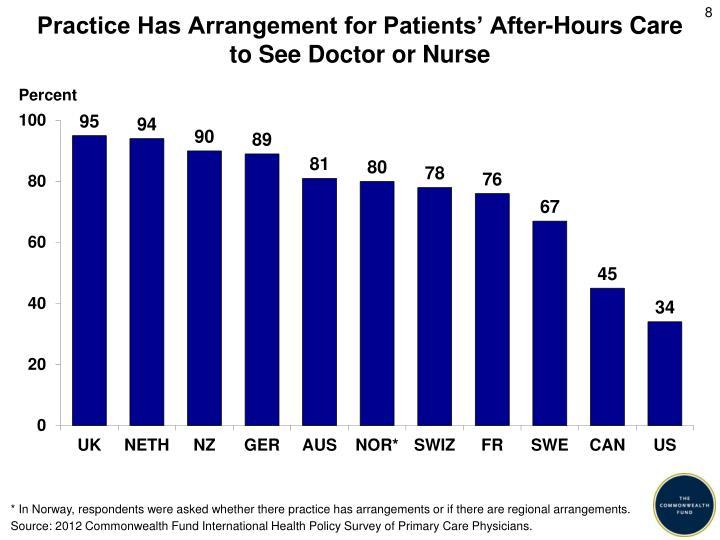 Practice Has Arrangement for Patients' After-Hours Care