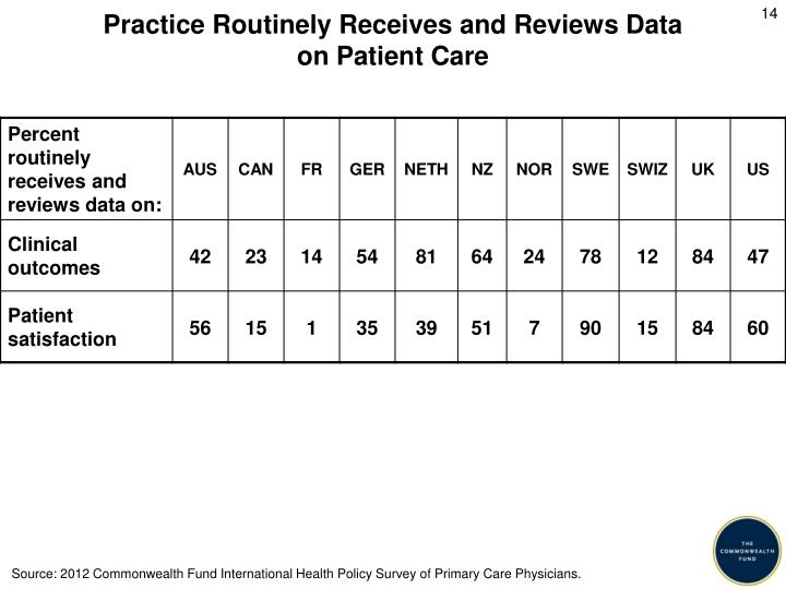 Practice Routinely Receives and Reviews Data
