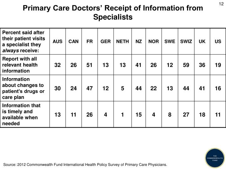 Primary Care Doctors' Receipt of Information from Specialists