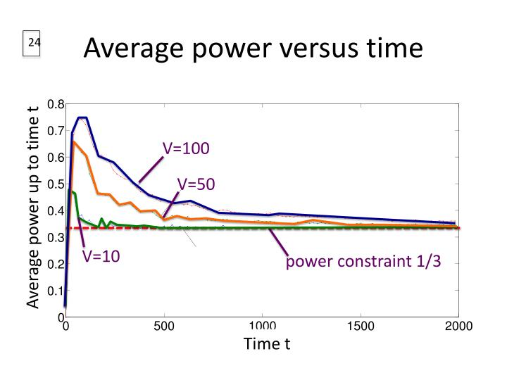 Average power versus time