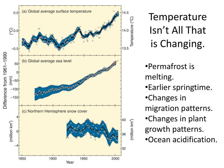 Temperature Isn't All That is Changing.