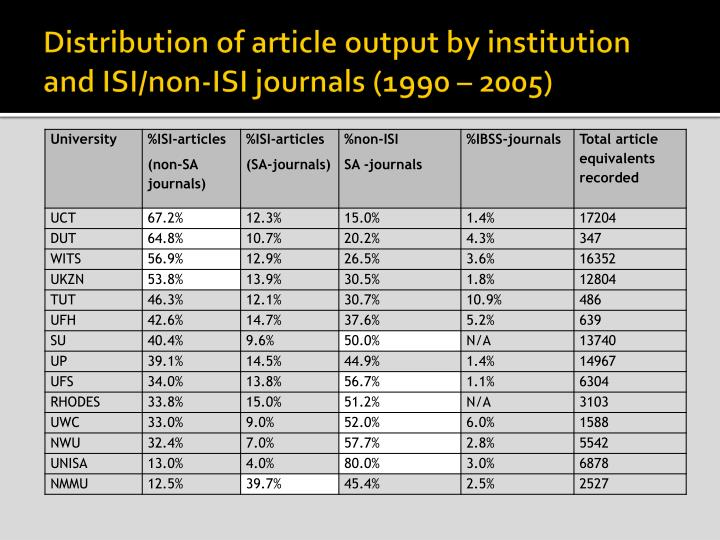 Distribution of article output by institution and ISI/non-ISI