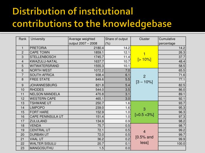 Distribution of institutional contributions to the knowledgebase