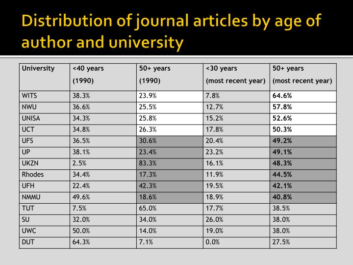 Distribution of journal articles by age of author and university