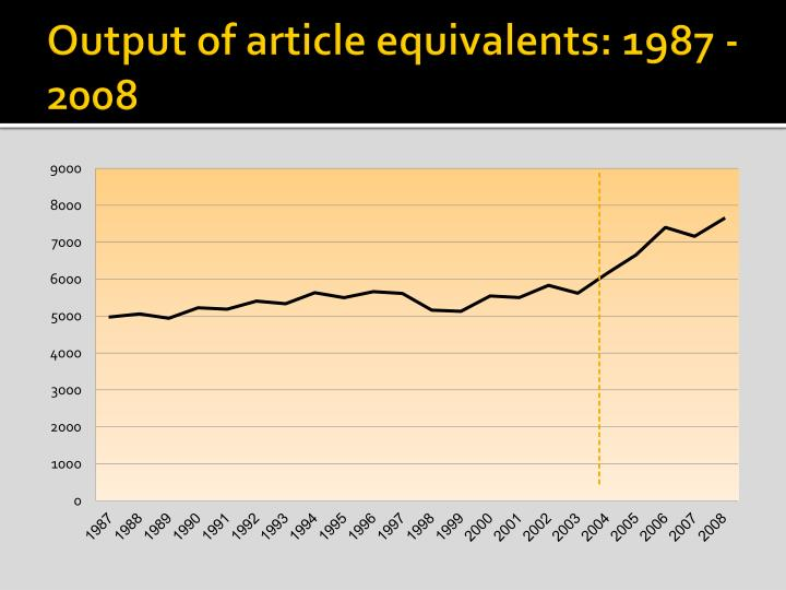 Output of article equivalents: 1987 - 2008
