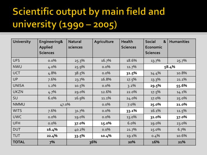 Scientific output by main field and university (1990 – 2005)