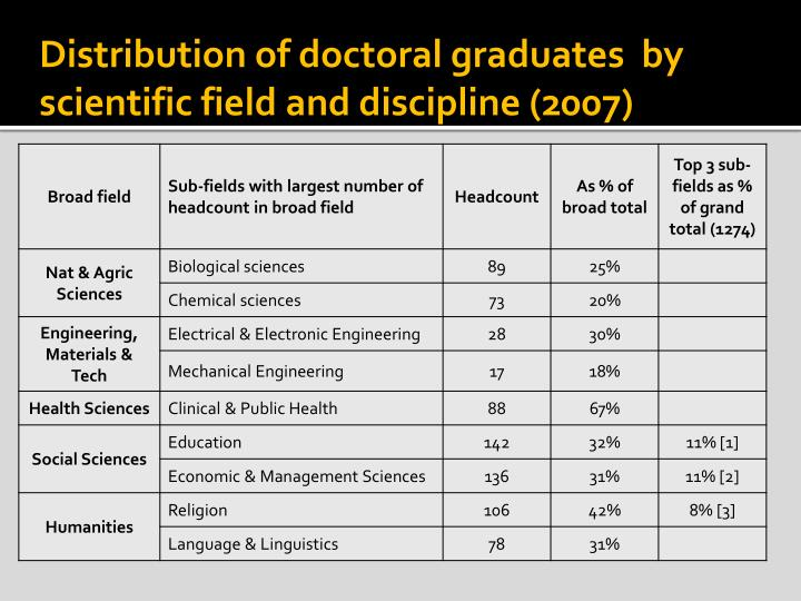 Distribution of doctoral graduates  by scientific field and discipline (2007)