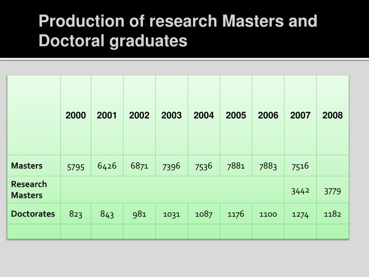 Production of research Masters