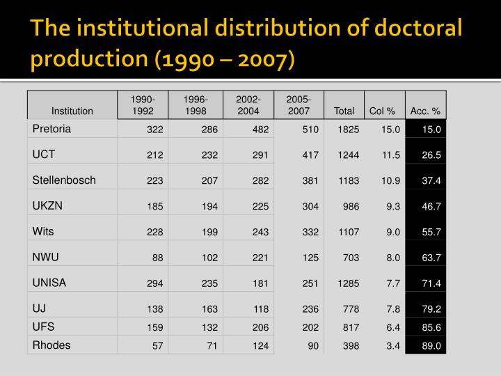 The institutional distribution