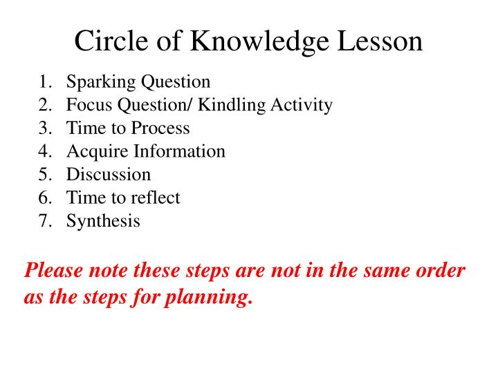 Circle of Knowledge Lesson