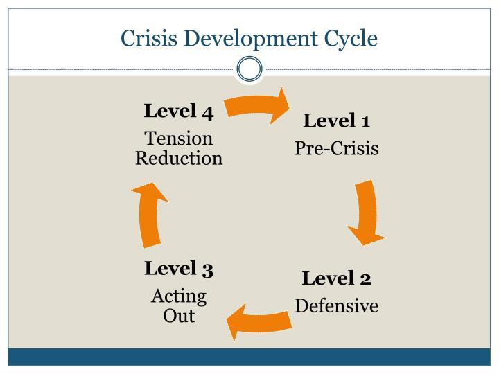 Crisis Development Cycle