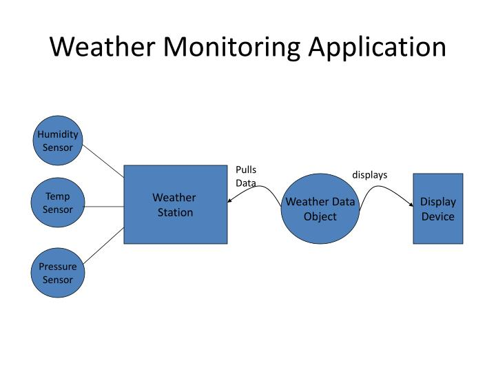 Weather Monitoring Application