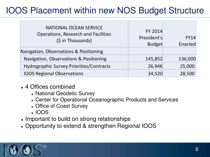 IOOS Placement within new NOS Budget Structure