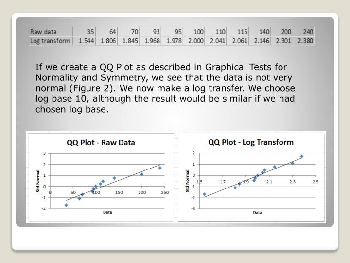 If we create a QQ Plot as described in Graphical Tests for Normality and Symmetry, we see that the data is not very normal (Figure 2). We now make a log transfer. We choose log base 10, although the result would be similar if we had chosen log