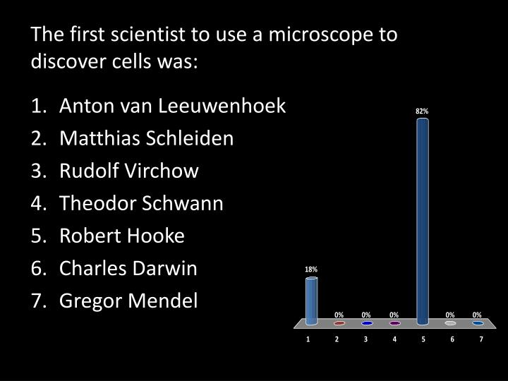 The first scientist to use a microscope to discover cells was: