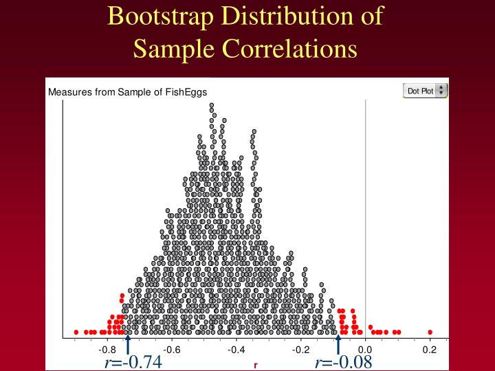 Bootstrap Distribution of  Sample Correlations
