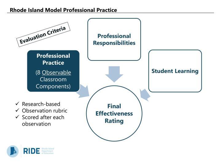 Rhode Island Model Professional Practice