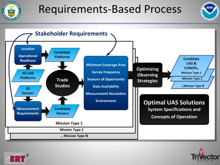 Requirements-Based Process