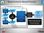 requirements based process