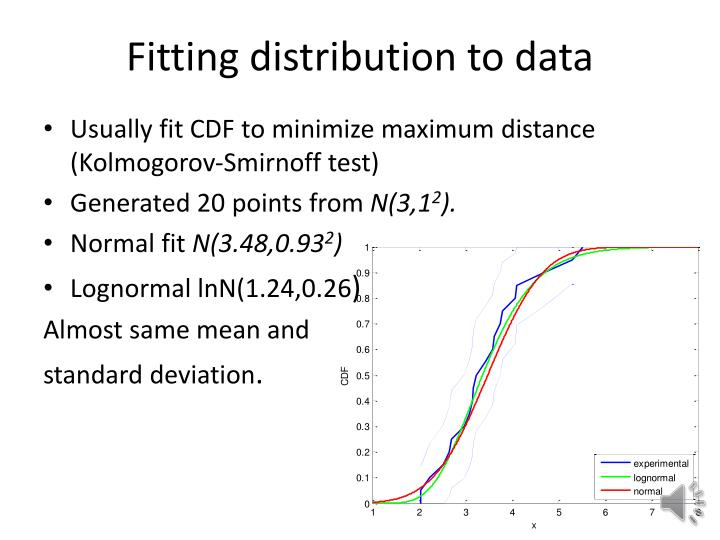 Fitting distribution to data