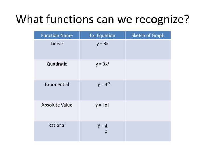 What functions can we recognize?