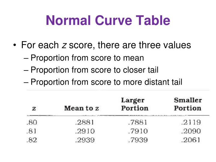 Normal Curve Table