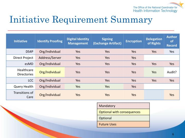 Initiative Requirement Summary