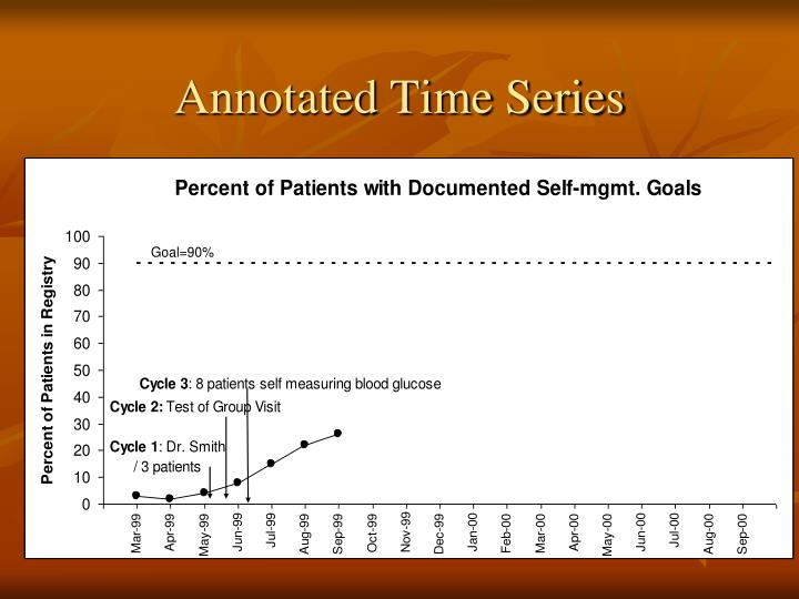 Annotated Time Series