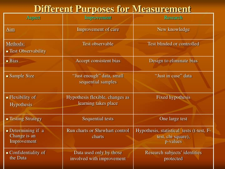 Different Purposes for Measurement