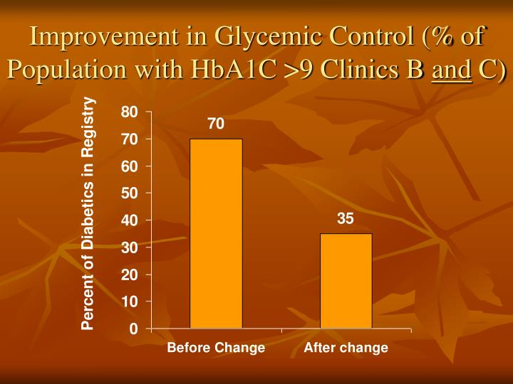 Improvement in Glycemic Control (% of Population with HbA1C >9 Clinics B