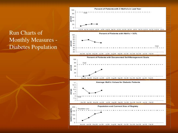 Run Charts of Monthly Measures - Diabetes Population
