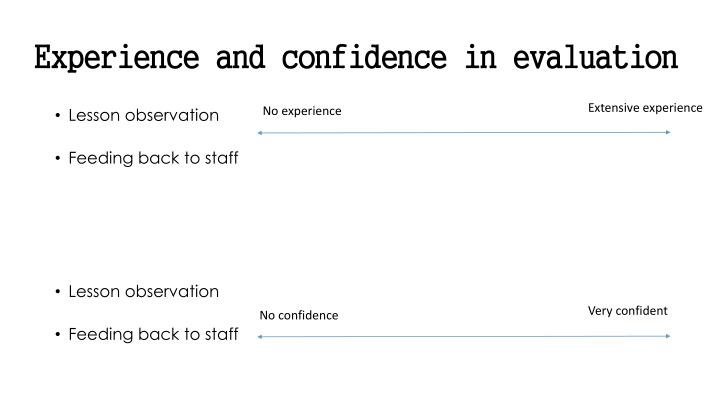 Experience and confidence in evaluation