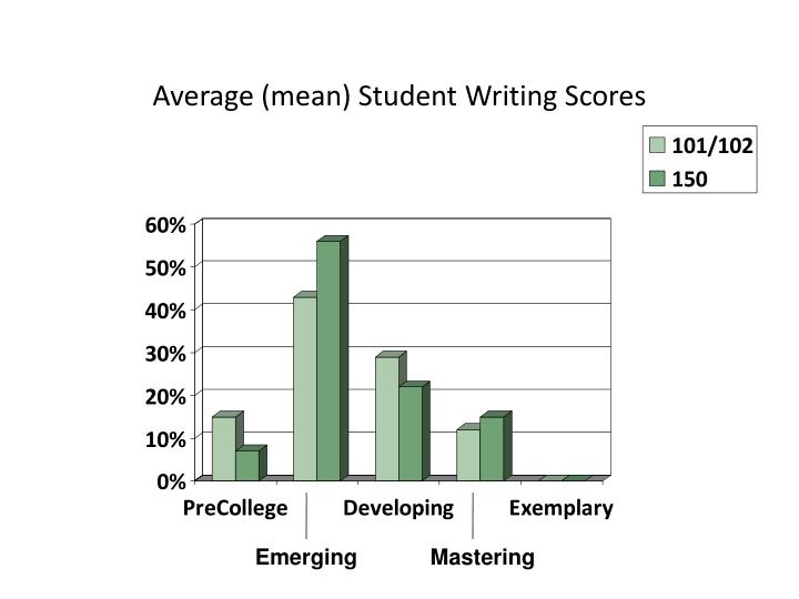 Average (mean) Student Writing Scores
