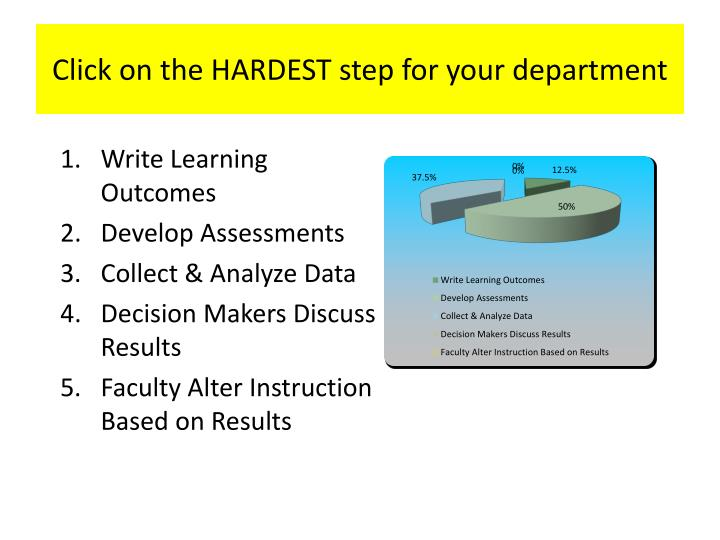 Click on the HARDEST step for your department