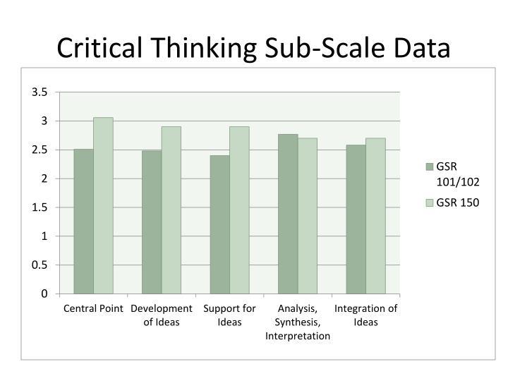 Critical Thinking Sub-Scale Data
