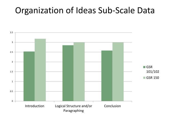 Organization of Ideas Sub-Scale Data