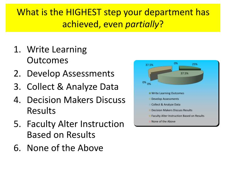 What is the HIGHEST step your department has achieved, even