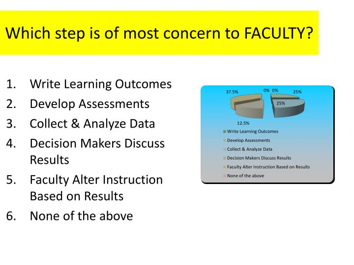 Which step is of most concern to FACULTY?
