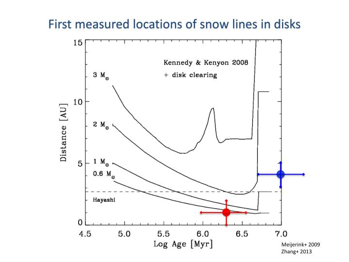 First measured locations of snow lines in disks